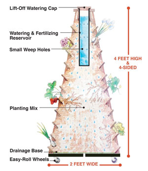 EarthTower Diagram